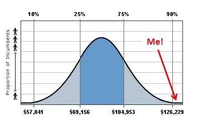 salary-curve