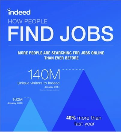 The Bogus-ness of Indeed.com - Ask The Headhunter®
